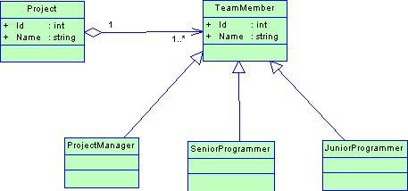 diagram tříd - hádanka na vztahy